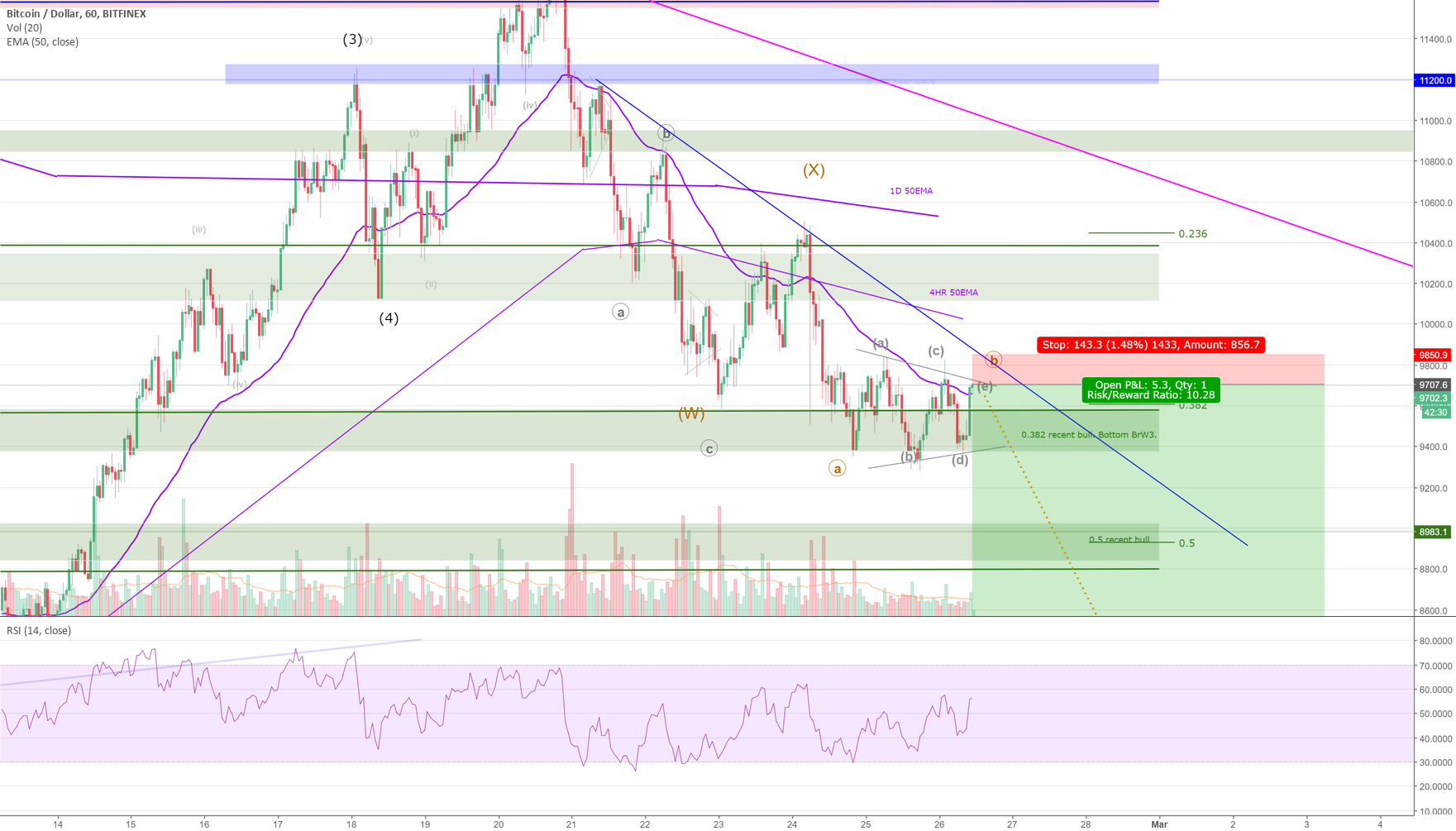BTCUSD - Y leg needs to be completed at 8.2k?