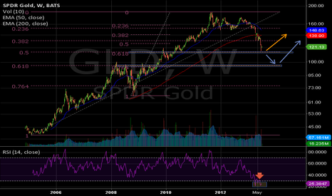GLD: GLD(w) - Ready for a bounce