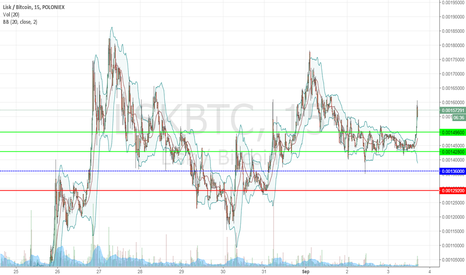 LSKBTC: Crypto Day Trading Strategy Quick Look