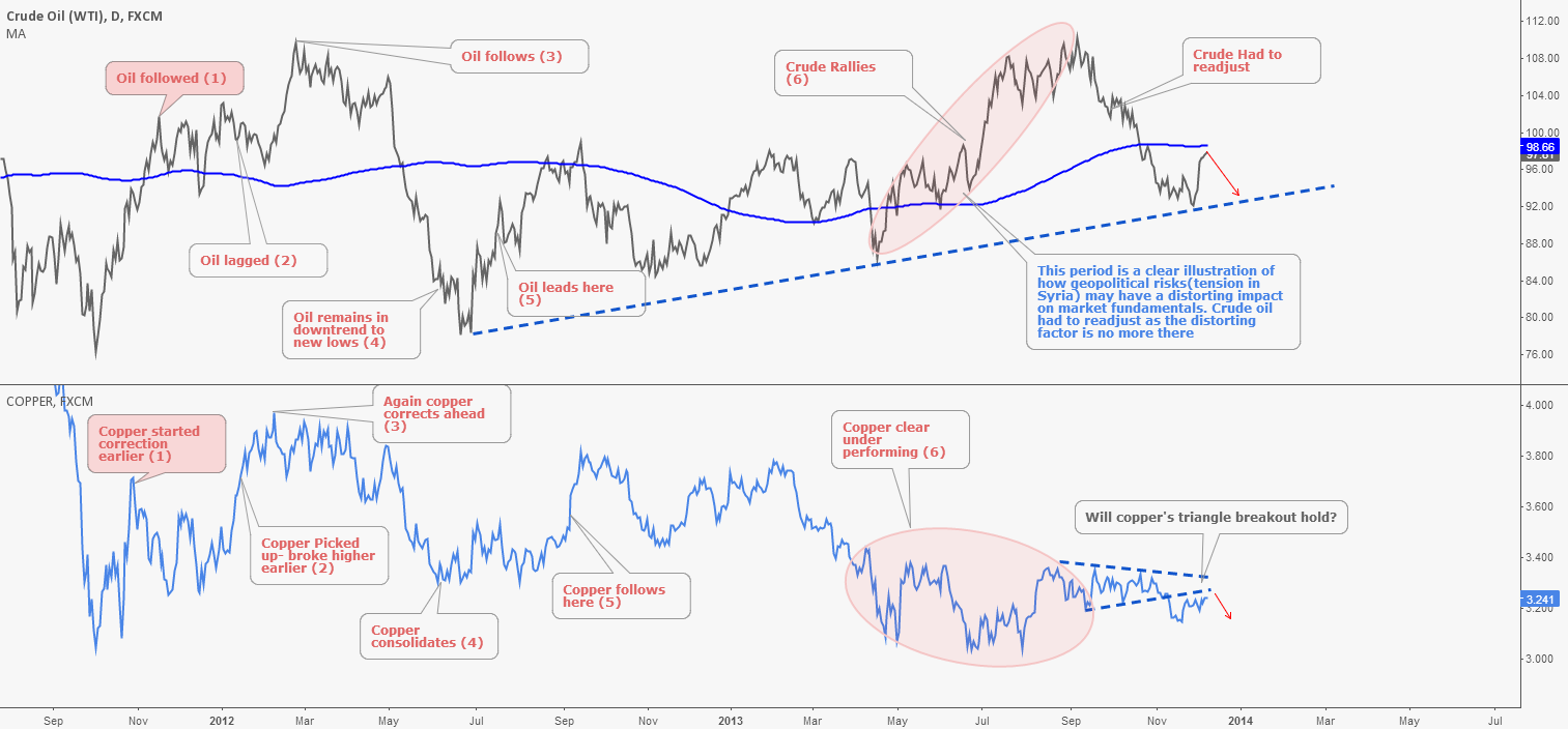 WTI Crude Oil & Copper Making Sense of Correlations