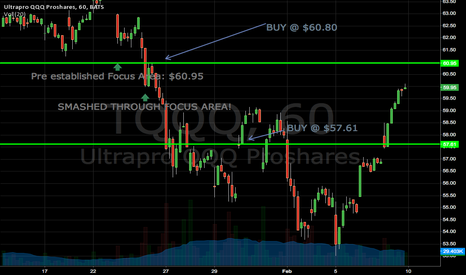 TQQQ: Alert: IN THE GREEN! you can sell, but no exit signal yet.