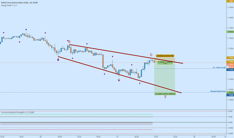 GBPAUD: GBPAUD Short:  Potential Top of Triangle, Point D [EW]