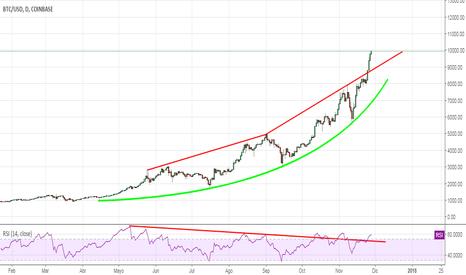 BTCUSD: Bitcoin y mi reflexión!