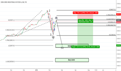 DJI: DowJones - 5 Wave Corrective Pattern Cannot Stand On Its Own