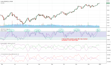 USOIL: Crude chart looks set to pullback