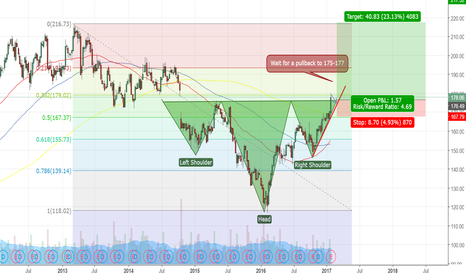IBM: Inverse head and shoulders on IBM