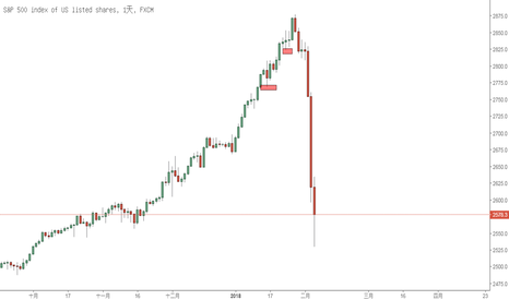 SPX500: 全球股市回調的近日思路