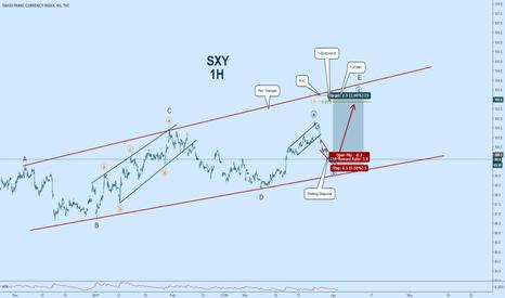 SXY: $SXY: Swiss Franc Outlook #elliottwave