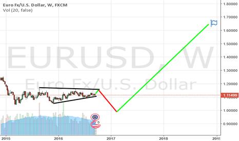 EURUSD: euro/us dollar SHORT