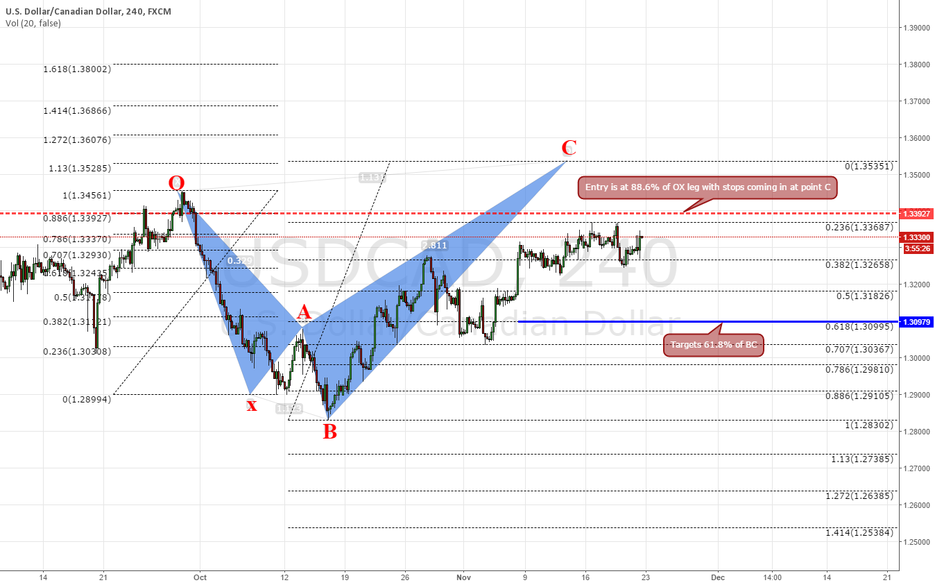 USDCAD,240, Education ..........how to trade shark pattern?