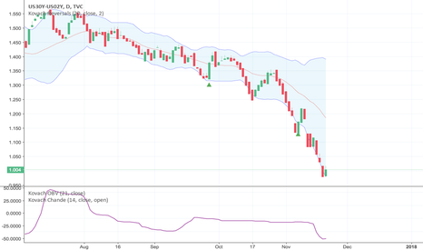 US30Y-US02Y: FOMC Minutes Reveal Inflation Still a Concern