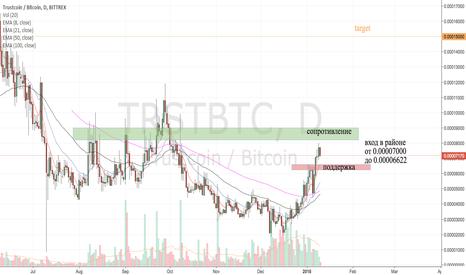 TRSTBTC: TRST/BTC