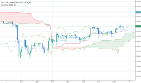 USDHKD: 7.81770 might be a good tp target from now