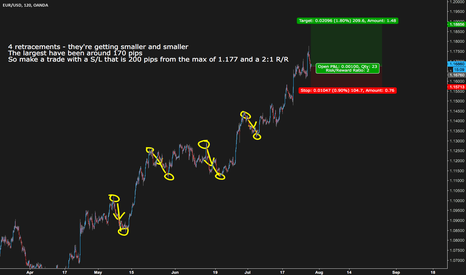 EURUSD: Example of a trend continuation trade with Euro Dollar