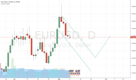 EURUSD: It will fall then rise from the ashes!!!!!