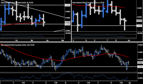NZDCAD: NZD.CAD - Long Opportunity