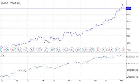 MSFT: Mercado de Acciones: Emplear un indicador de tendencia.