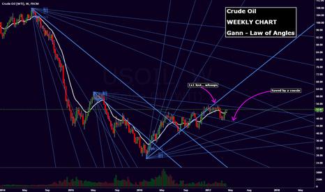 USOIL: Crude Oil vs Gann...