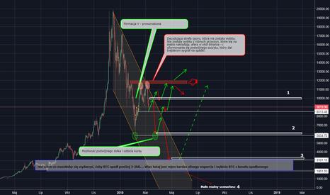 BTCUSD: BTC/USD - scenariusze na najbliższy czas...