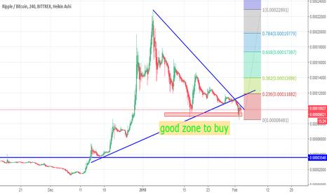 XRPBTC: XRP/BTC time to buy