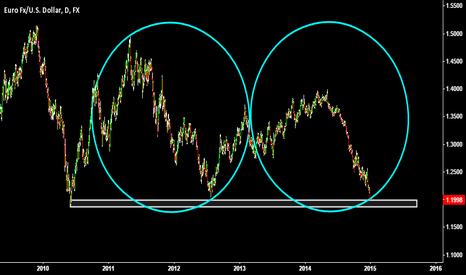 EURUSD: Circling The EUR/USD