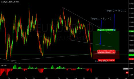 EURUSD: Growth expectation after ~1.06