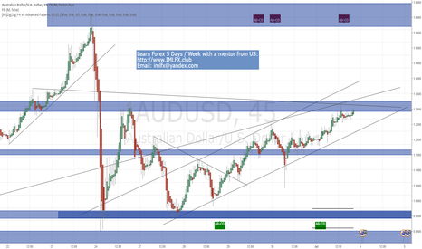 AUDUSD: AUDUSD SupplyDemand Zones and Channel (Manual Drawing)