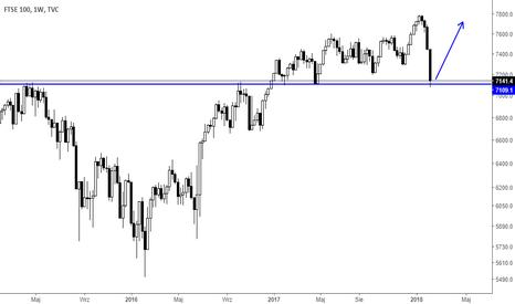 UKX: FTSE 100 Analiza 07,02,18
