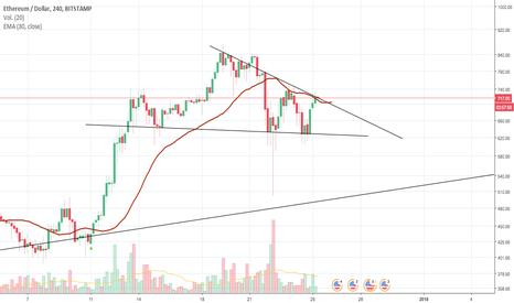 ETHUSD:  Triángulo de continuación!!