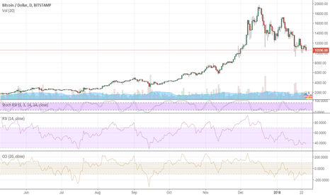 BTCUSD: Bitcoin: recovery attempts attract sellers