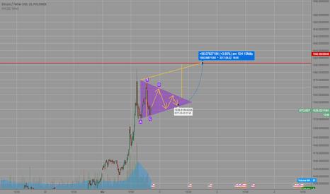 BTCUSDT: Projeção de alta BTC/USDT por triângulo de continuação