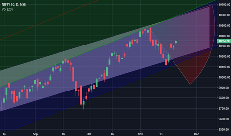 NIFTY: NIfty movement