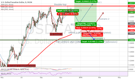 USDCAD: USDCAD 3 Scenarios on Daily chart