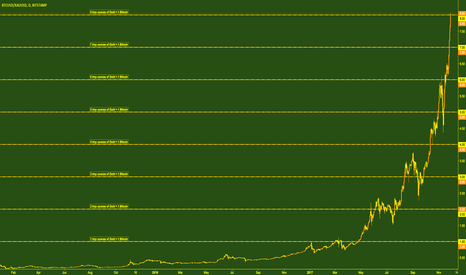 BTCUSD/XAUUSD: 1 Bitcoin now equal in value to 8 troy ounces of Gold!