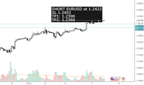 EURUSD: Selling Short $EURUSD after 1hour range market