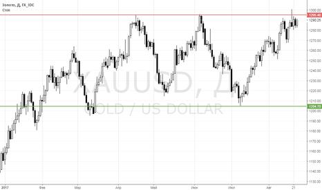 XAUUSD: Золото строит баланс перед сопротивлением