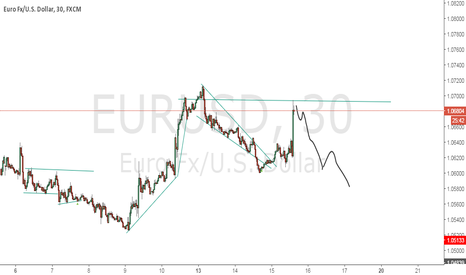 EURUSD: possible next target