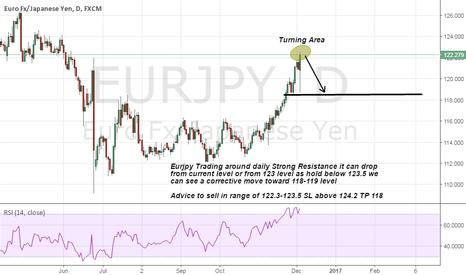 EURJPY: Eurjpy Short advice on strong Resistance