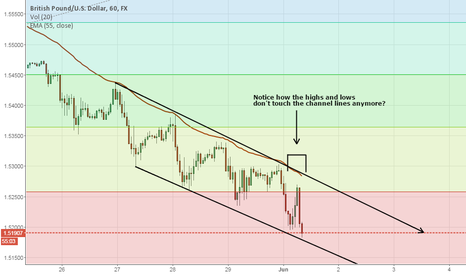 GBPUSD: Downwards Channel on GBP/USD