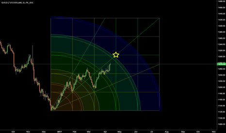XAUUSD: Shine like star for us?