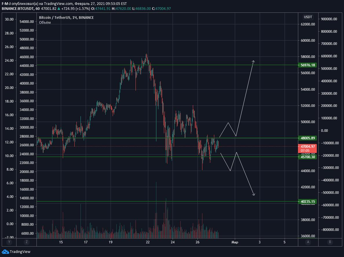 btc usd longs tradingview)
