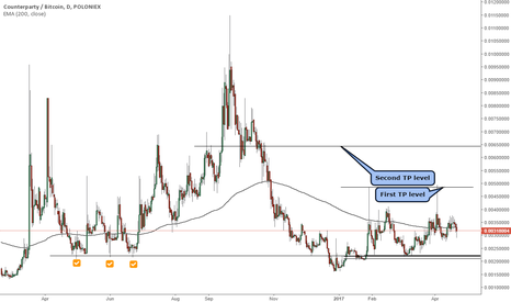 XCPBTC: Counterparty / Bitcoin trading close to major support
