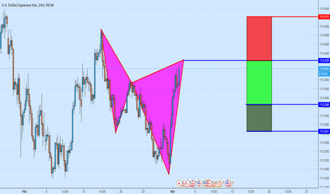 USDJPY: Bearish Cypher Pattern on USDJPY