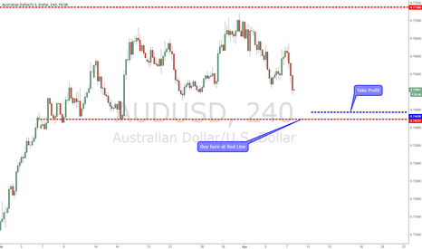 AUDUSD: AUDUSD for the win