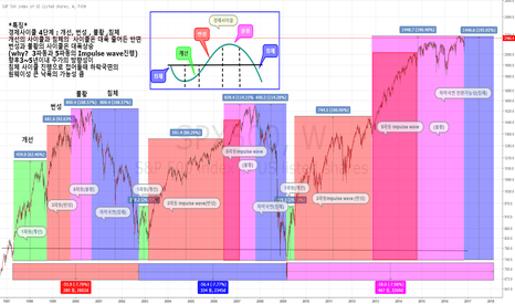 SPX500: 경제사이클 Elliott wave & Economic Cycle