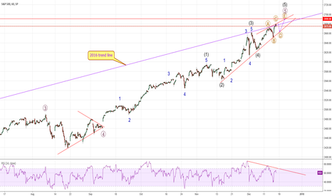SPX: SPX - Not quite finished yet? Maybe?