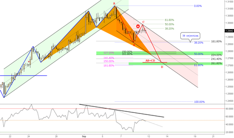 "GBPCHF: (4h) Approaching a ""Wave"" - Forecasting eventual Shark @ ext."