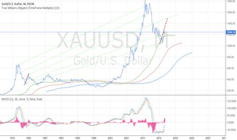 XAUUSD: long term