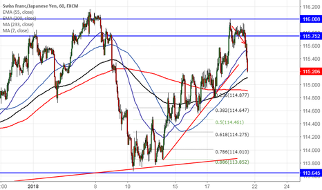 CHFJPY: CHFJPY: Book profit at 115.21 (Chart of the day)