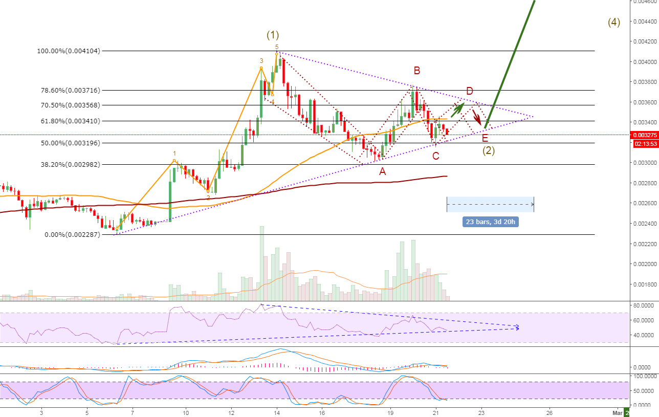 ETC is getting ready for the next wave